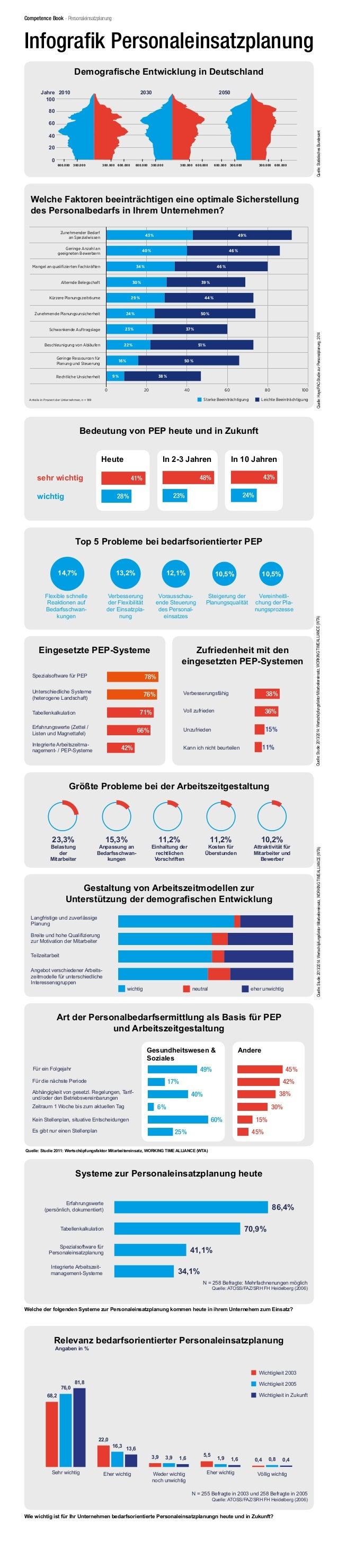 Demografische Entwicklung in Deutschland Quelle:StatistischesBundesamt 100 Jahre 600.000 600.000300.000 300.000 600.000 60...
