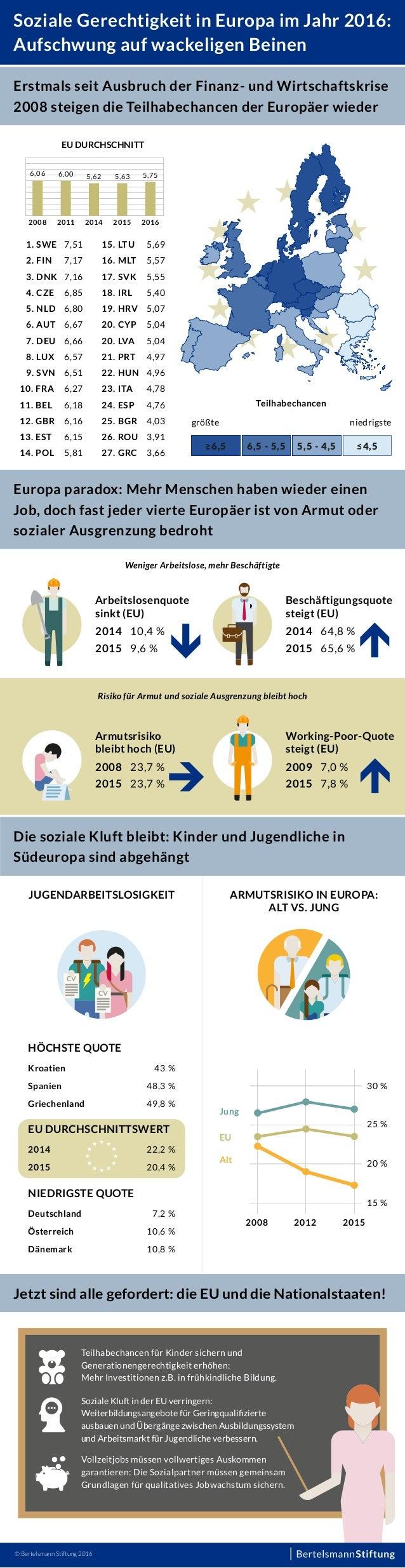 Soziale Gerechtigkeit in Europa im Jahr 2016: Aufschwung auf wackeligen Beinen Erstmals seit Ausbruch der Finanz- und Wirt...