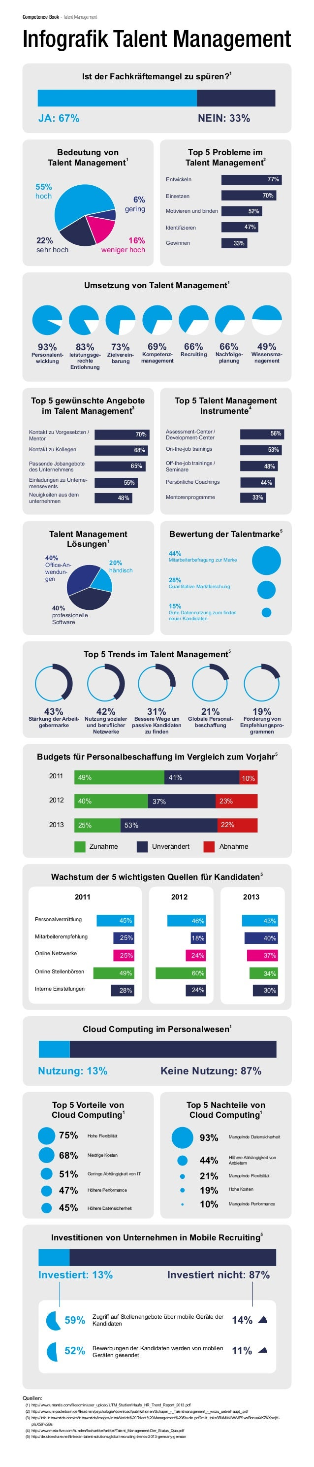 Ist der Fachkräftemangel zu spüren? 1 JA: 67% NEIN: 33% Bedeutung von Talent Management 1 55% hoch 22% sehr hoch 16% wenig...