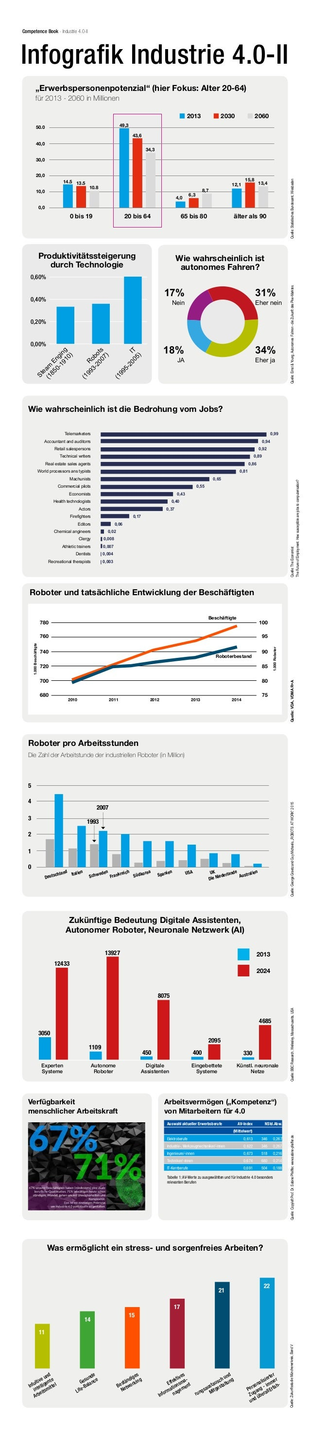 Competence Book - Industrie 4.0-II Infografik Industrie 4.0-II 0,60% 0,00% 0,20% 0,40% Produktivitätssteigerung durch Tech...