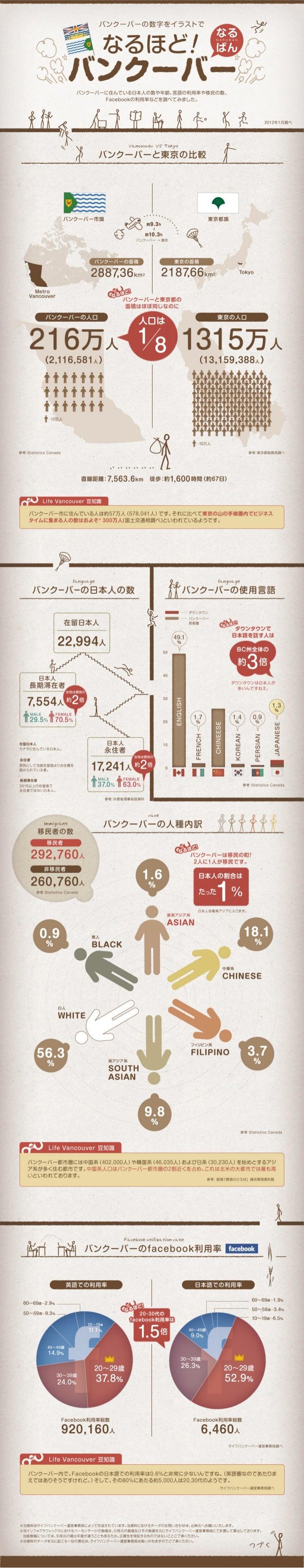 なるほどバンクーバー! 〜バンクーバーに住む日本人のインフォグラフィックス!