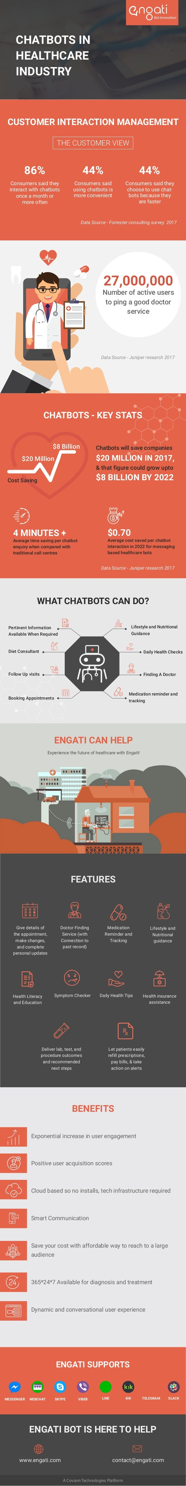 CHATBOTS IN HEALTHCARE INDUSTRY CUSTOMER INTERACTION MANAGEMENT 86% Consumers said they interact with chatbots once a mont...