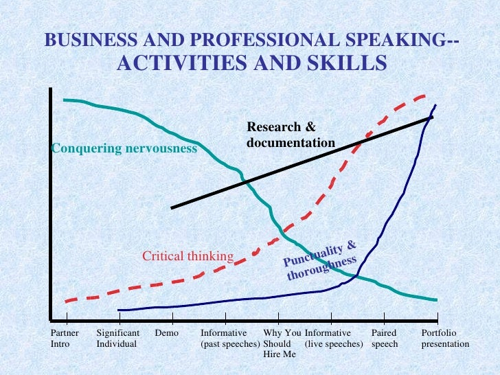 BUSINESS AND PROFESSIONAL SPEAKING-- ACTIVITIES AND SKILLS Conquering nervousness Research &   documentation Critical thin...