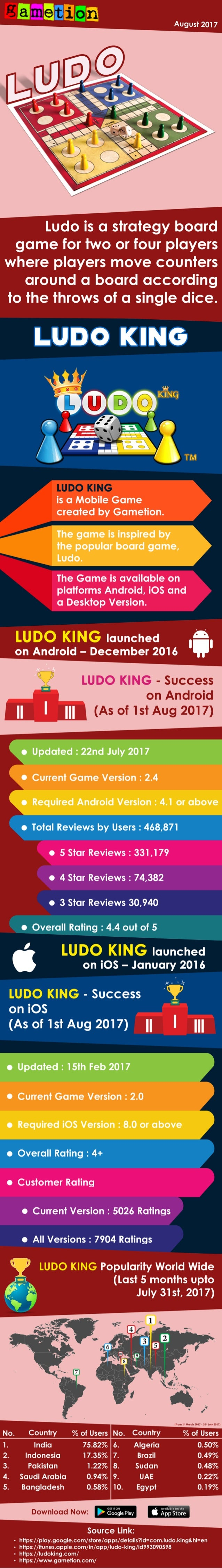 An Infographic on Ludo King