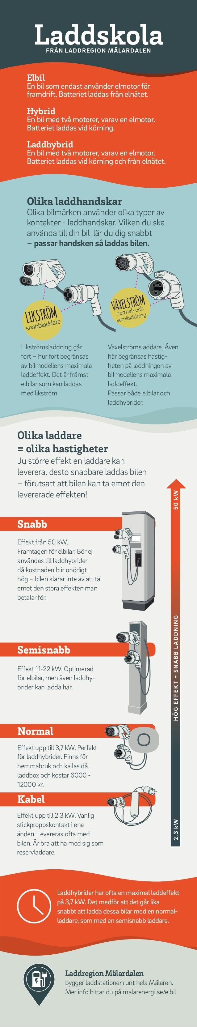 Laddhybrider har ofta en maximal laddeffekt på 3,7 kW. Det medför att det går lika snabbt att ladda dessa bilar med en nor...