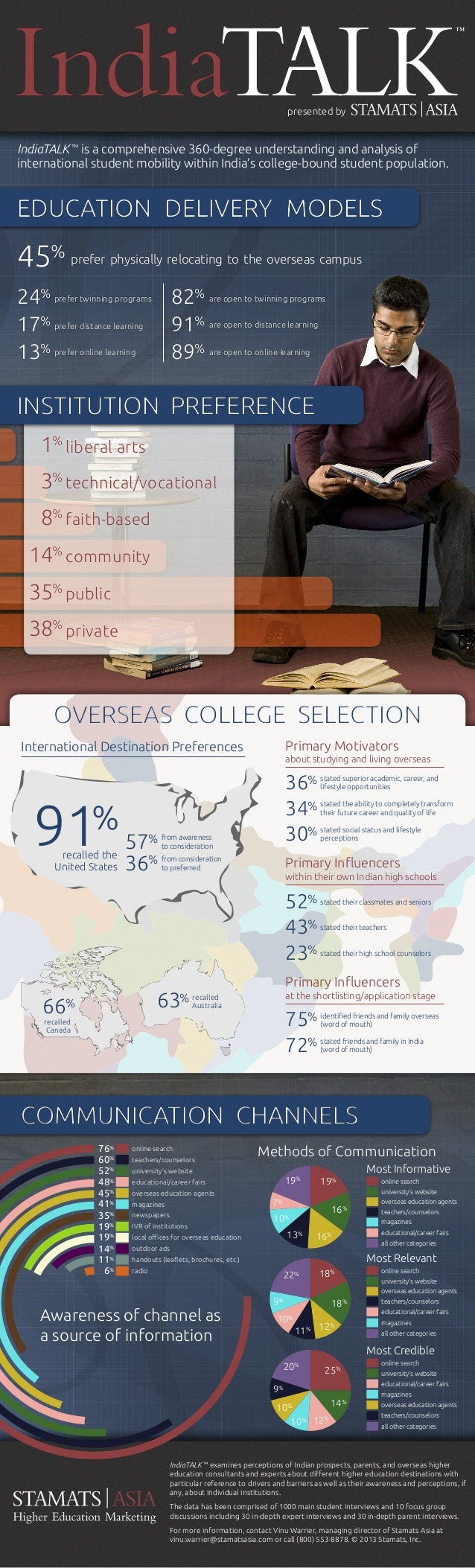 ™  presented by  IndiaTALK ™ is a comprehensive 360-degree understanding and analysis of international student mobility wi...