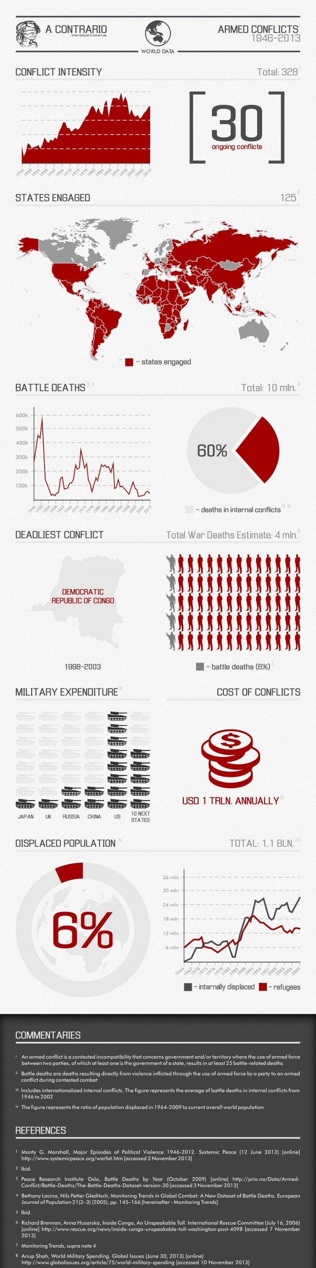WORLD DATA 1  ongoing conflicts  2  4  , ii  , iii  6  Total War Deaths Estimate: 4 mln.  JAPAN  UK  RUSSIA  CHINA  US  10...