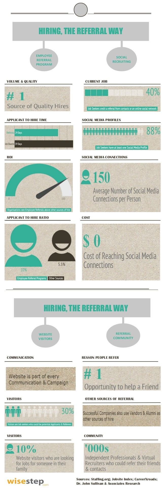HIRING, THE REFERRAL WAY EMPLOYEE REFERRAL PROGRAM  VOLUME & QUALITY  SOCIAL RECRUITING  CURRENT JOB  APPLICANT TO HIRE TI...