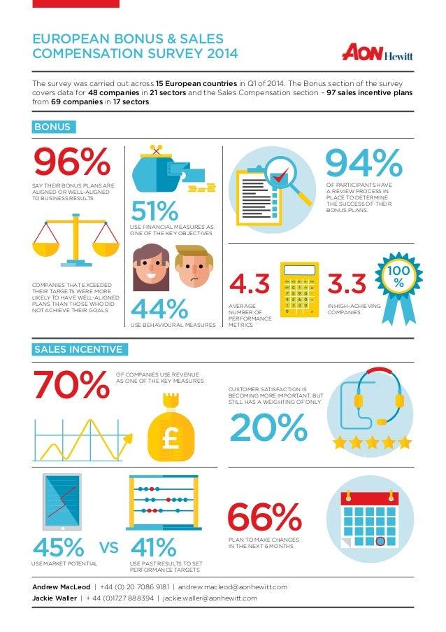 EUROPEAN BONUS & SALES COMPENSATION SURVEY 2014 BONUS SALES INCENTIVE The survey was carried out across 15 European countr...