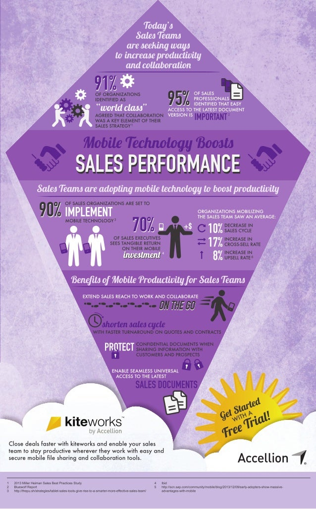 Mobile Productivity for Sales Teams