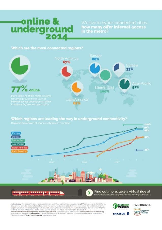 Online and Underground Connectivity Infographic