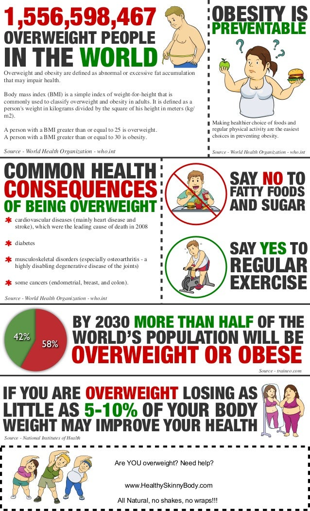 Are You Overweight Obesity Facts