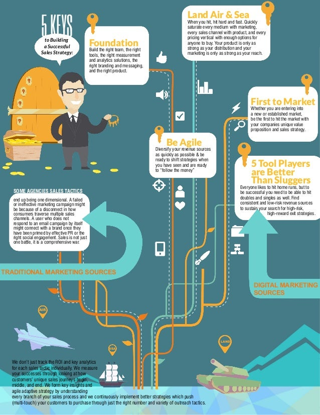 sales strategy infographic