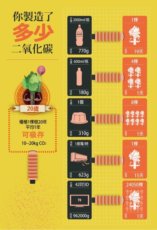 Infographic資訊圖像作品-世新大學郭小寶-20131209-三星課程網www.tutortristar.com