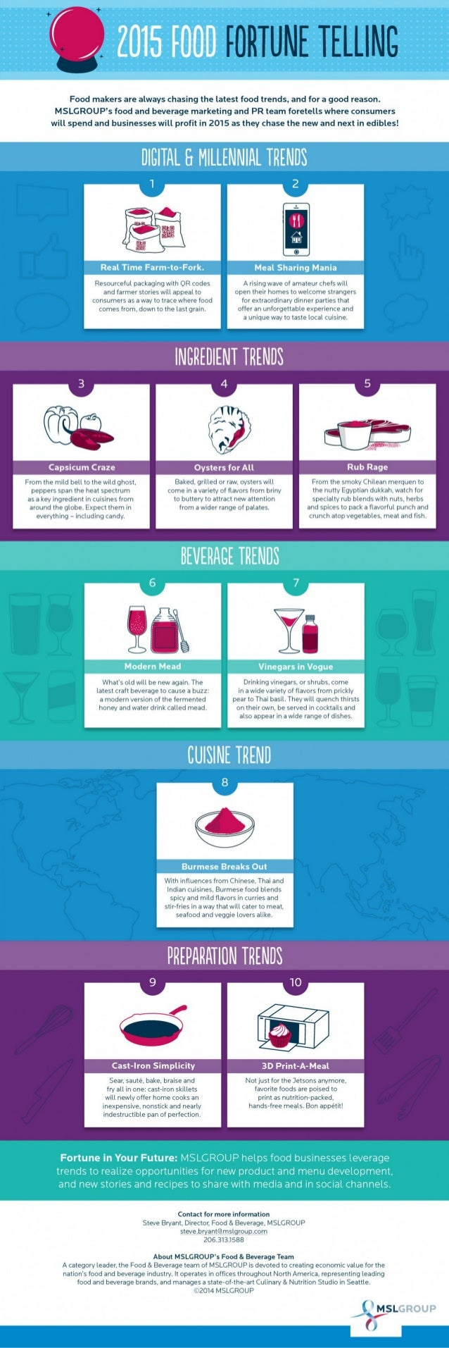 Infographic - 2015 Food Fortune Telling