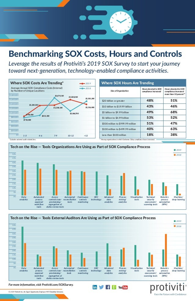 © 2019 Protiviti Inc. An Equal Opportunity Employer M/F/Disability/Veterans. Benchmarking SOX Costs, Hours and Controls Le...