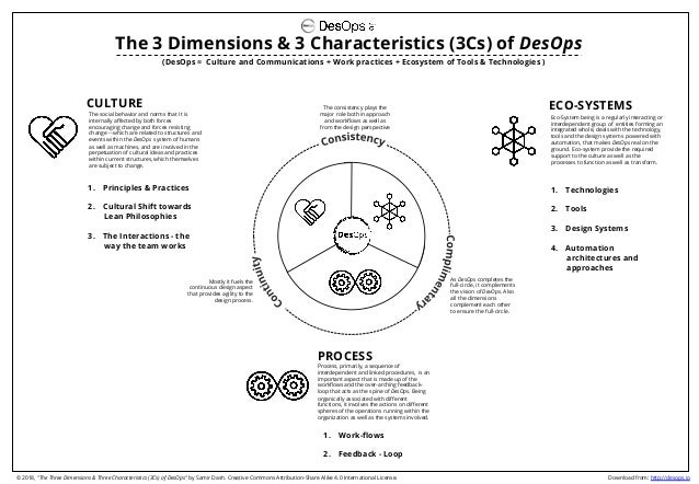 (DesOps = Culture and Communications + Work practices + Ecosystem of Tools & Technologies ) The 3 Dimensions & 3 Character...