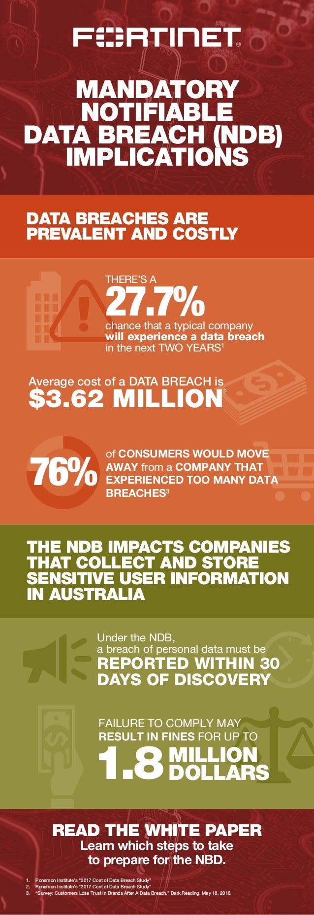 MANDATORY NOTIFIABLE DATA BREACH (NDB) IMPLICATIONS DATA BREACHES ARE PREVALENT AND COSTLY THE NDB IMPACTS COMPANIES THAT ...