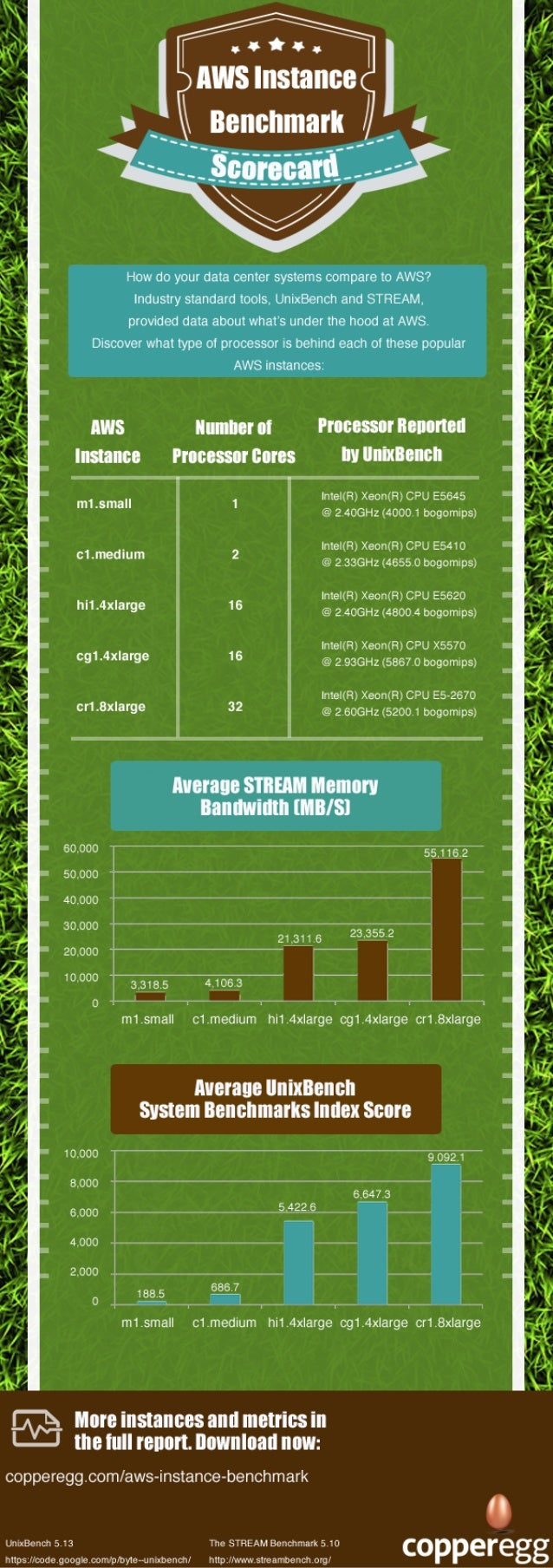 Infographic - AWS Instance Benchmark