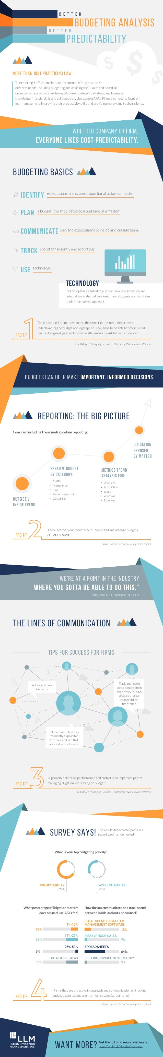 B E T T E R B E T T E R BUDGETING ANALYSIS MORE THAN JUST PRACTICING LAW BUDGETING BASICS PREDICTABILITY not only plays a ...