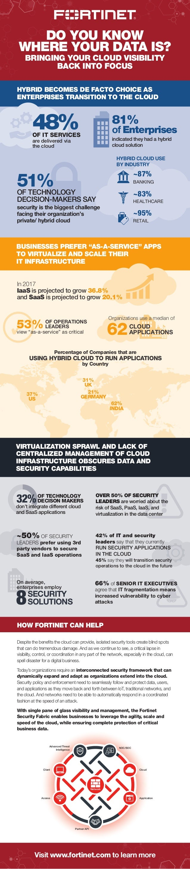 DO YOU KNOW WHERE YOUR DATA IS? BRINGING YOUR CLOUD VISIBILITY BACK INTO FOCUS HYBRID BECOMES DE FACTO CHOICE AS ENTERPRIS...