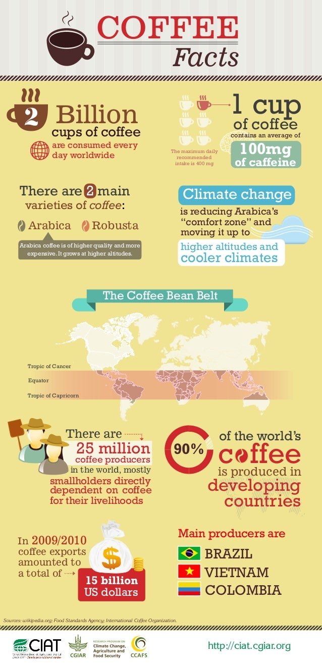 Facts cups of coffee are consumed every day worldwide 1 cup of coffee The maximum daily recommended intake is 400 mg There...