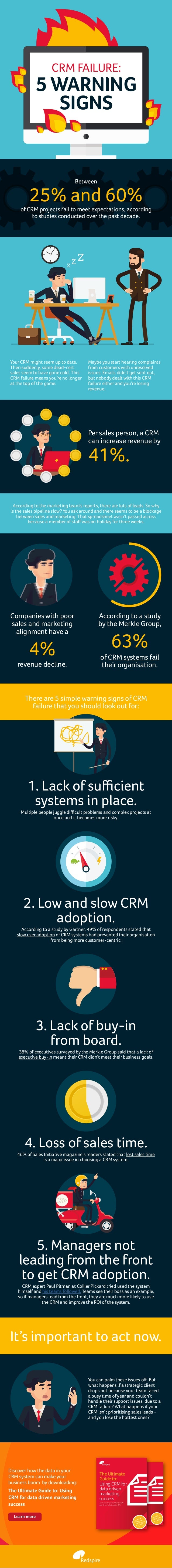 Between 25% and 60% of CRM projects fail to meet expectations, according to studies conducted over the past decade. Your C...
