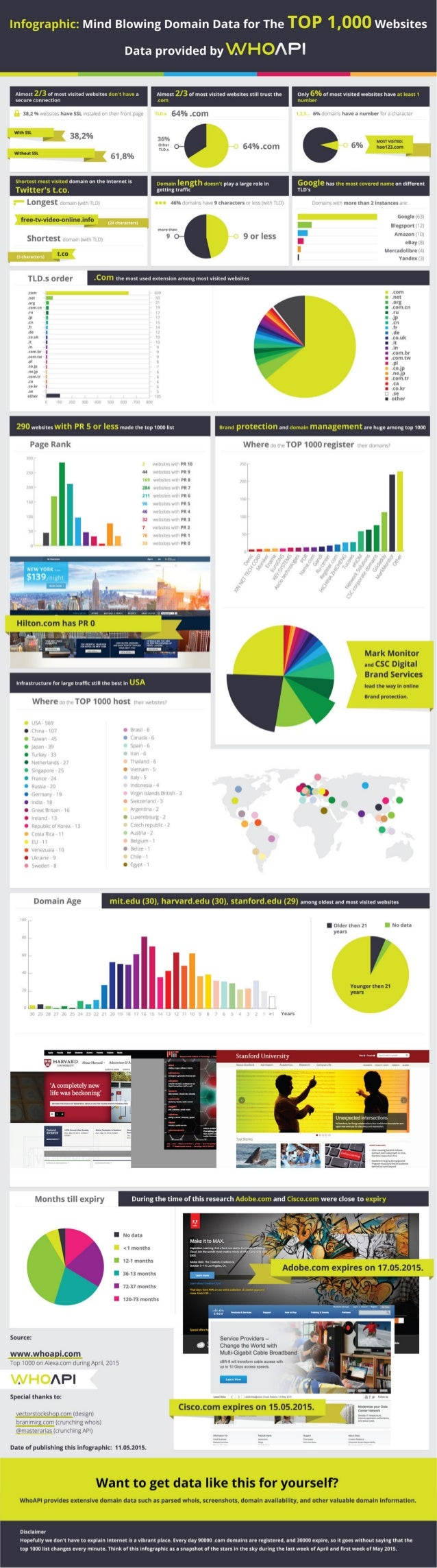 infographic:  Mind Blowing Domain Data for The TOP 1,000 Websites  Data provided byV. VHO/ Pl        Almost 2/3 of most vi...