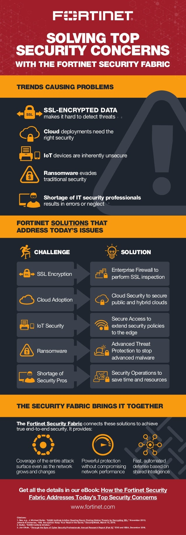 1 2 3 SOLVING TOP SECURITY CONCERNS WITH THE FORTINET SECURITY FABRIC TRENDS CAUSING PROBLEMS FORTINET SOLUTIONS THAT ADDR...