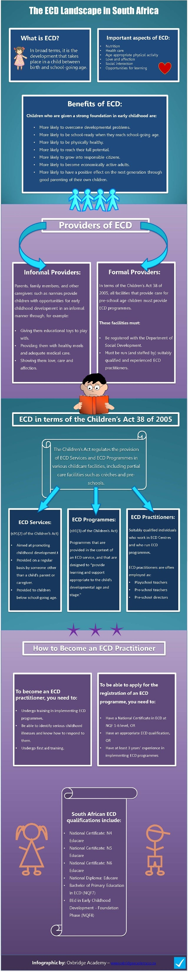 The run lanllscane in South Africa                 What is ECD?  Important aspects of ECD:                                ...