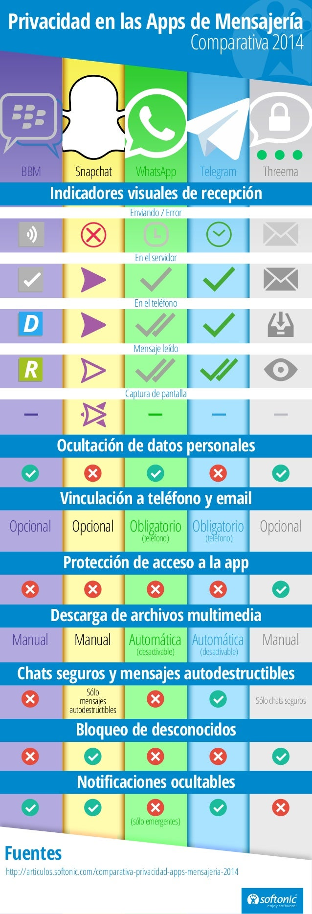BBM Snapchat WhatsApp Telegram Threema D R Opcional ObligatorioObligatorioOpcional Opcional (teléfono) (teléfono) Manual A...