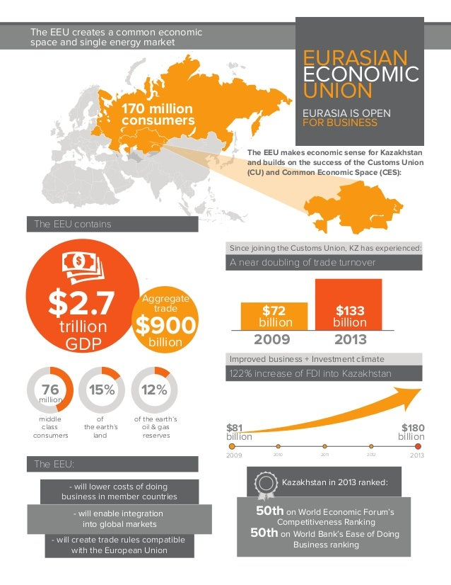 Kazakhstan in 2013 ranked: 50th on World Economic Forum's Competitiveness Ranking 50th on World Bank's Ease of Doing Busin...