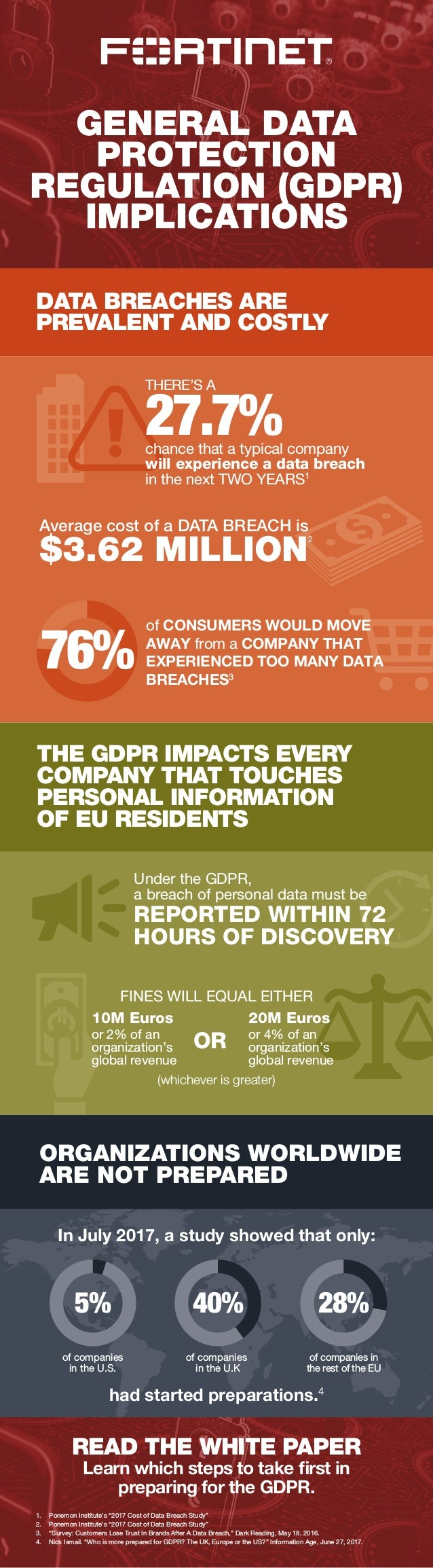 GENERAL DATA PROTECTION REGULATION (GDPR) IMPLICATIONS DATA BREACHES ARE PREVALENT AND COSTLY ORGANIZATIONS WORLDWIDE ARE ...