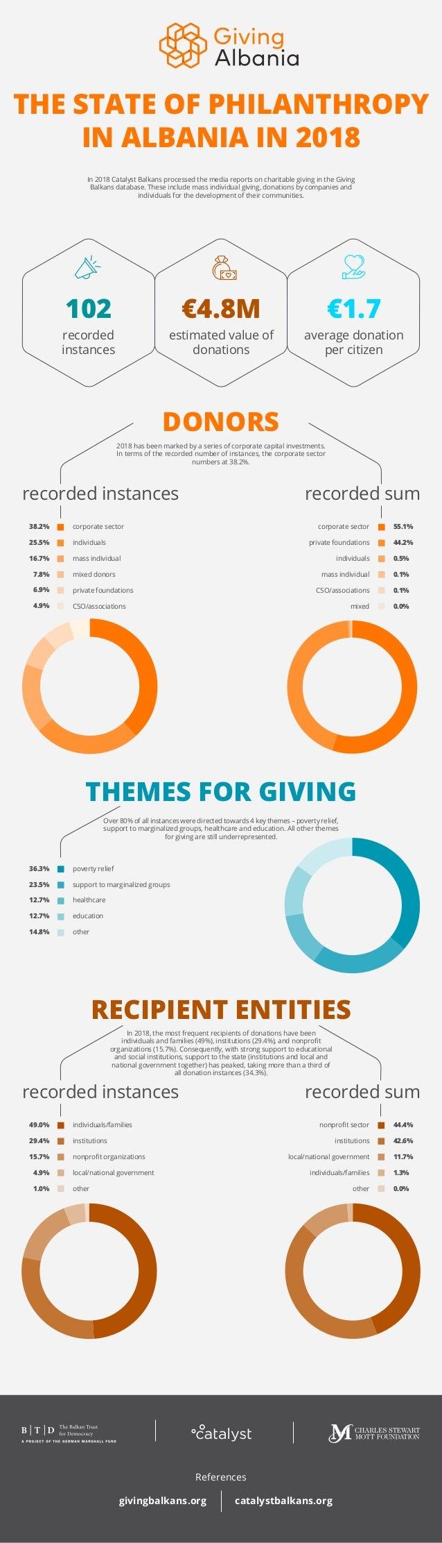 THE STATE OF PHILANTHROPY IN ALBANIA IN 2018 102 €4.8M €1.7 recorded instances average donation per citizen estimated valu...