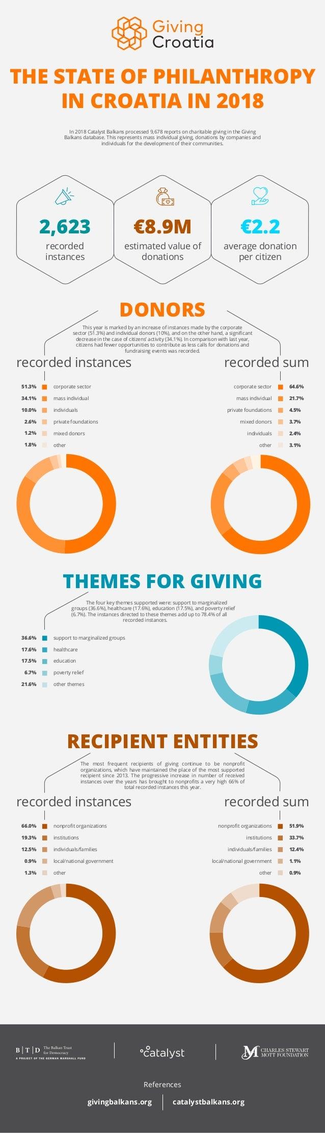 THE STATE OF PHILANTHROPY IN CROATIA IN 2018 2,623 €8.9M €2.2 recorded instances average donation per citizen estimated va...