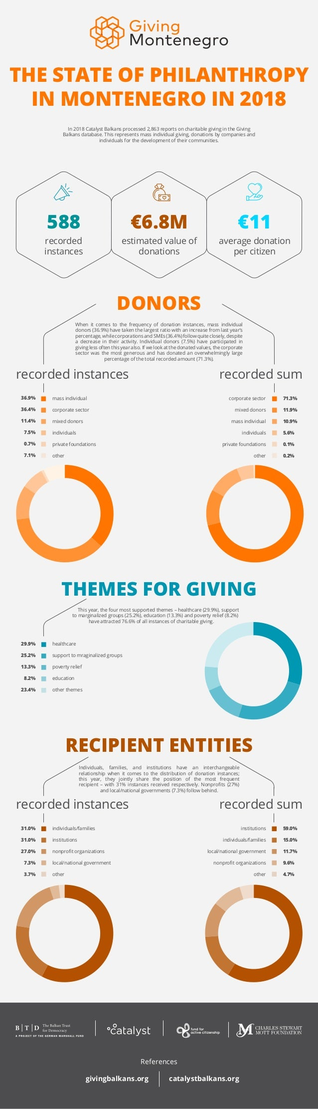 THE STATE OF PHILANTHROPY IN MONTENEGRO IN 2018 588 €6.8M €11 recorded instances average donation per citizen estimated va...
