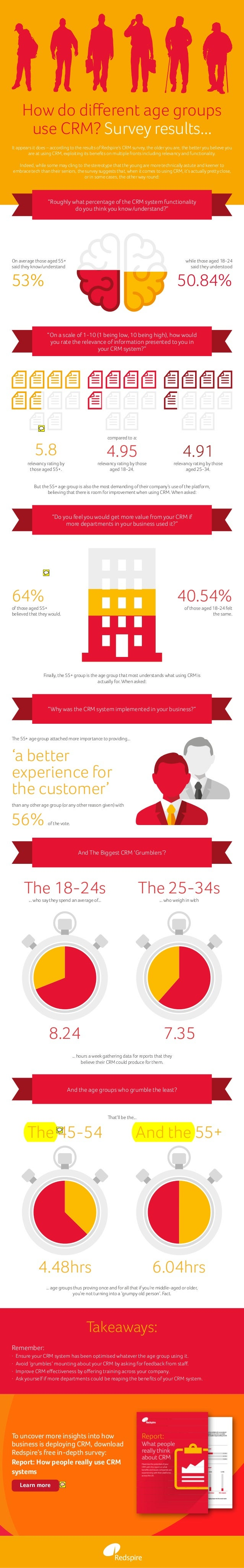 "How do different age groups use CRM? Survey results... ""Roughly what percentage of the CRM system functionality do you thi..."