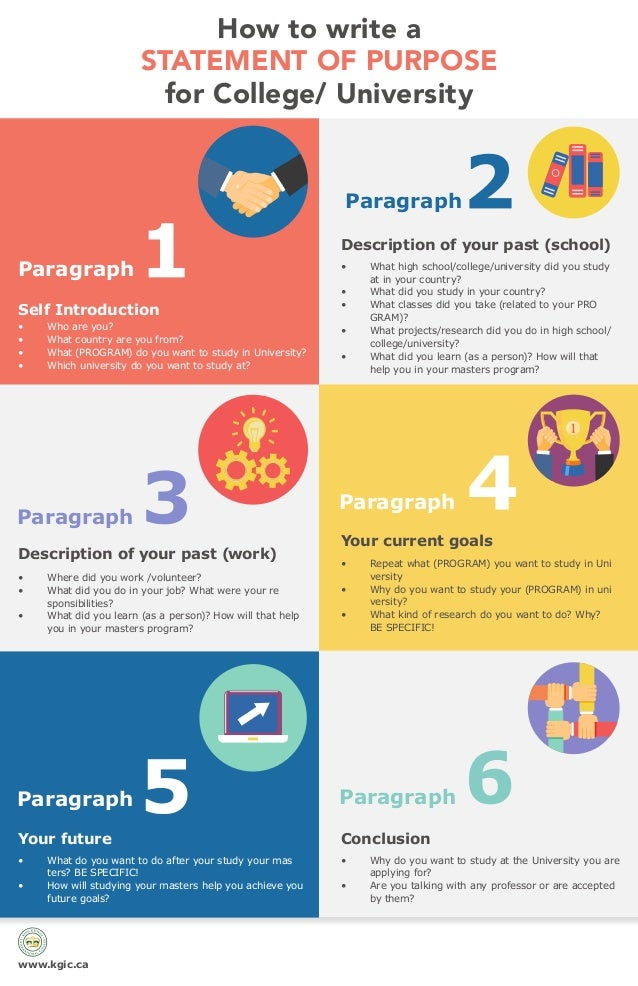 How to write a STATEMENT OF PURPOSE for College/ University Your current goals ConclusionYour future Self Introduction Par...