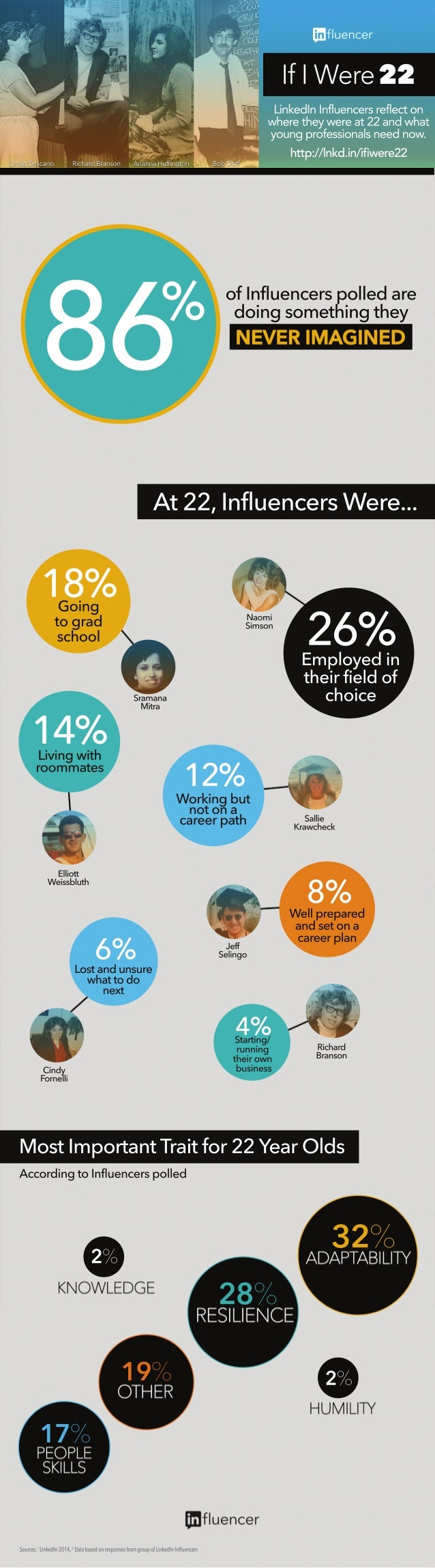 Sources:1 LinkedIn2014,2 DatabasedonresponsesfromgroupofLinkedInInfluencers 32% 28% 19% 17% 2% 2% Employedin theirfieldof ...