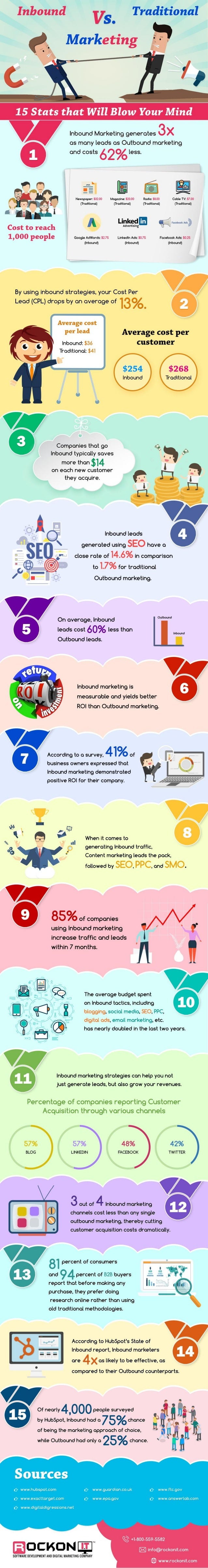 15 Facts that Prove Inbound Marketing is More Efficacious than Traditional Methods - Infographic