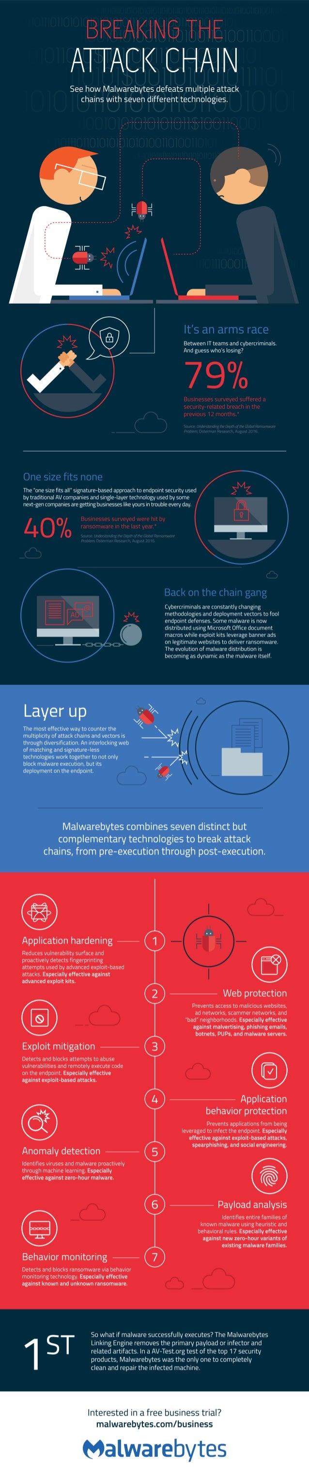 Malwarebytes - Breaking the Attack Chain