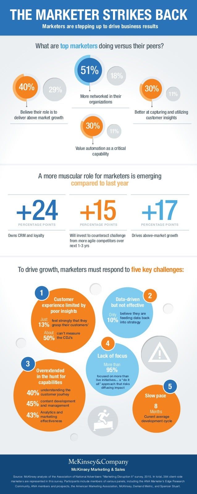 THE MARKETER STRIKES BACK Marketers are stepping up to drive business results To drive growth, marketers must respond to f...