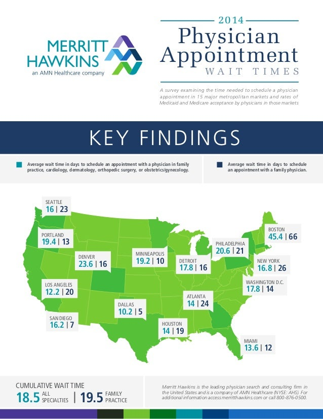 2014  Physician Appointment WA I T  T I M ES  A survey examining the time needed to schedule a physician appointment in 15...