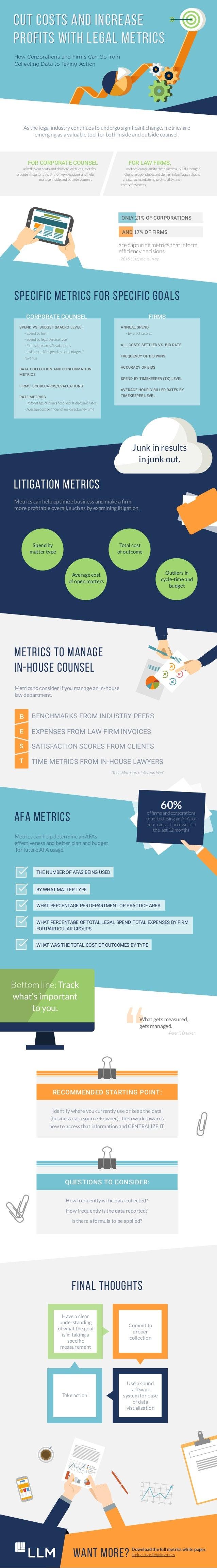 AFA METRICS CUT COSTS AND INCREASE PROFITS WITH LEGAL METRICS CUT COSTS AND INCREASE PROFITS WITH LEGAL METRICS How Corpor...