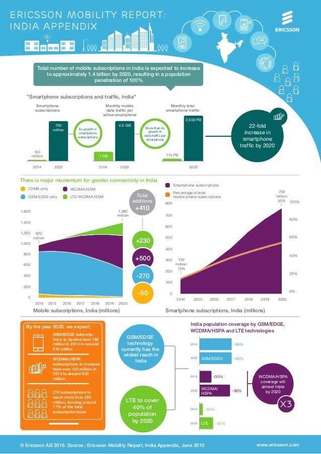 ericsson mobility report: india appendix There is major momentum for greater connectivity in India 1,400 1,600 +230 +500 -...