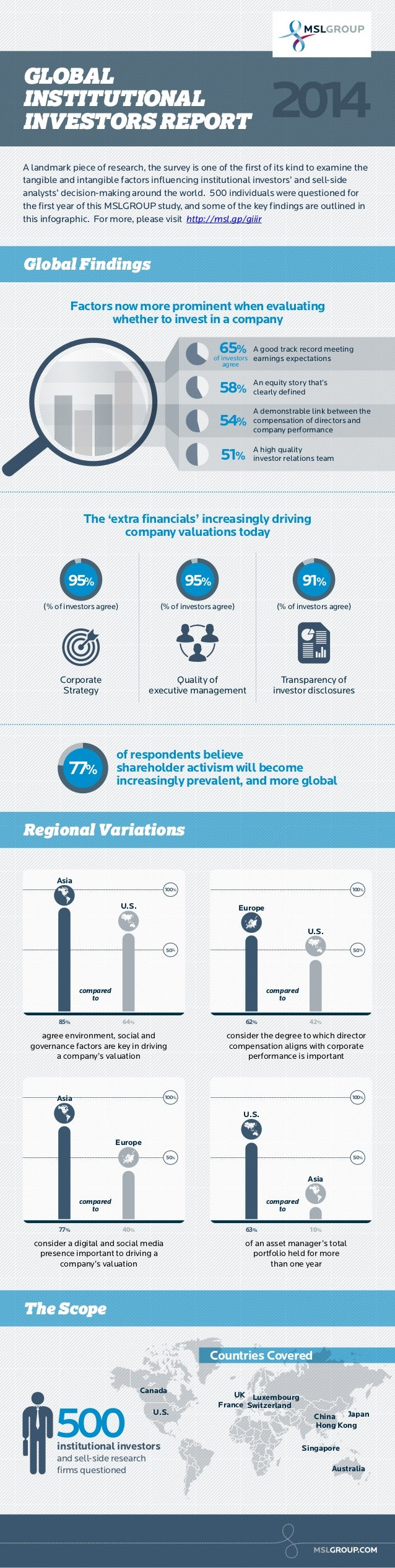 Infographic: MSLGROUP Global Institutional Investors Insight Survey