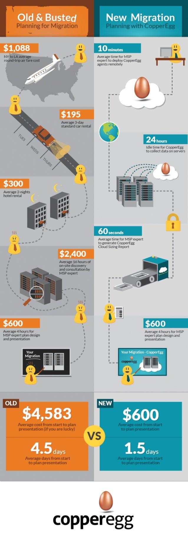 Infographic - MSP AWS Migration