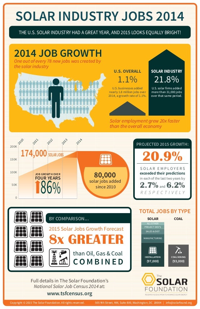 SOLAR INDUSTRY JOBS 2014 Solar employment grew 20x faster than the overall economy THE U.S. SOLAR INDUSTRY HAD A GREAT YEA...