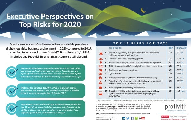 The full survey report, Executive Perspectives on Top Risks for 2020, may be accessed at erm.ncsu.edu or protiviti.com/top...