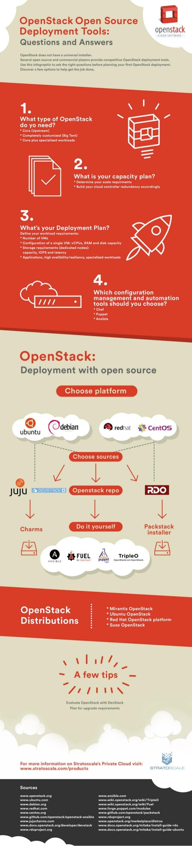 Infographic OpenStack - Deployment Tools